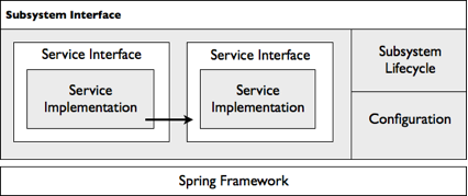 subsystem interface