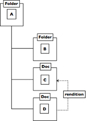folder and doc modelling