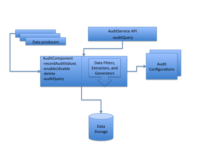 auditing-arch