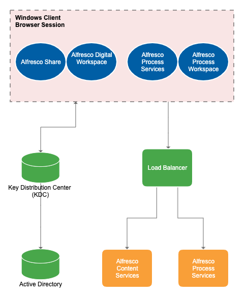 Kerberos authentication diagram