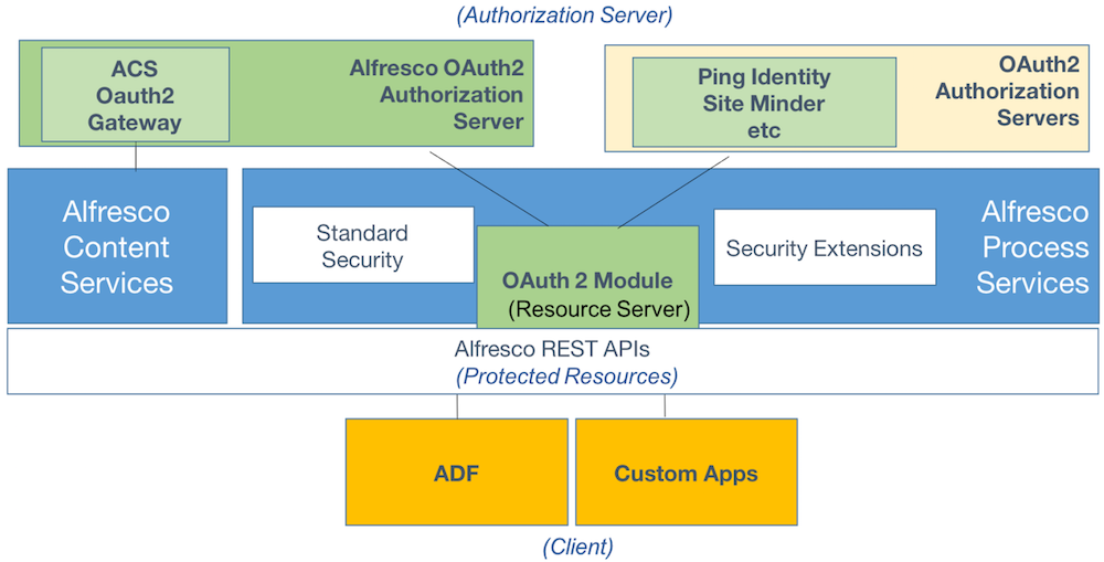 oauth-overview