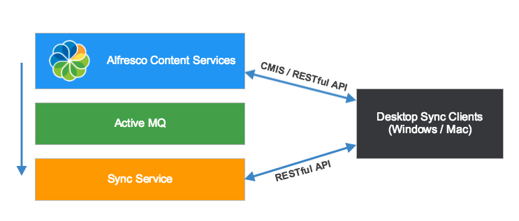 Simple architecture for Sync Service